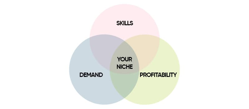 How to start a blog and find your perfect blog niche